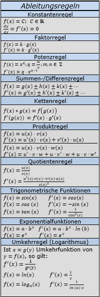 Basisregeln der Ableitungen / © by Fit-in-Mathe-Online.de
