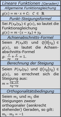 Formeln zu linearen Funktionen Teil 1/© by www.fit-in-mathe-online.de