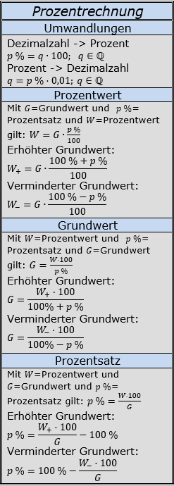Formeln zur Prozentrechnung/© by www.fit-in-mathe-online.de